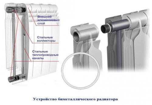 Радиаторы алюминиевые или биметалл, что лучше. В чем разница?