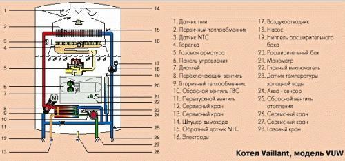 Как подключить двухконтурный котел vaillant. Как работает двухконтурный газовый котел
