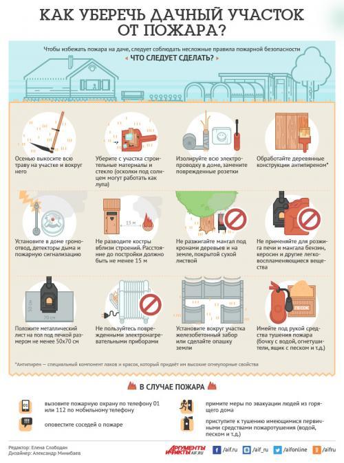 Как защитить участок от пожара.