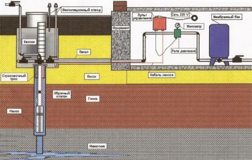 Водопровод в частном доме своими руками от колодца схема. Последовательность схемы водоснабжения