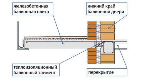 Алюминиевые оконные системы. Холодное остекление из алюминиевого профиля