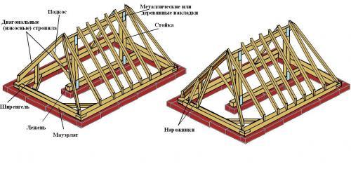 Крыши схемы. Из каких элементов состоит конструкция крыши деревянного дома
