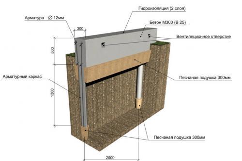 Комбинированный ленточно столбчатый фундамент. Фундаменты комбинированные ленточно-столбчатые