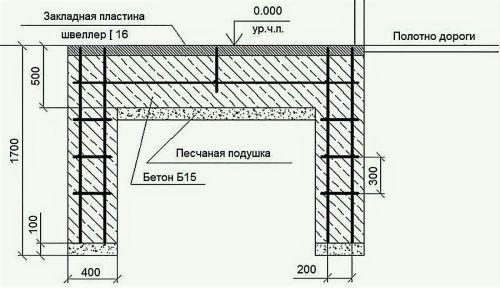 Фундамент под откатные ворота длино.  Общее описание оптимальной конструкции фундамента